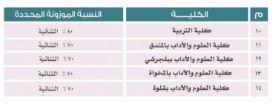 نسب القبول لجامعة الباحة للذكور و البنات