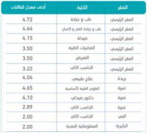 سنة تحضيرية جامعة القصيم